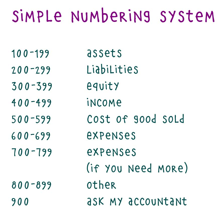 Chart of accounts the backbone part i living within your harvest